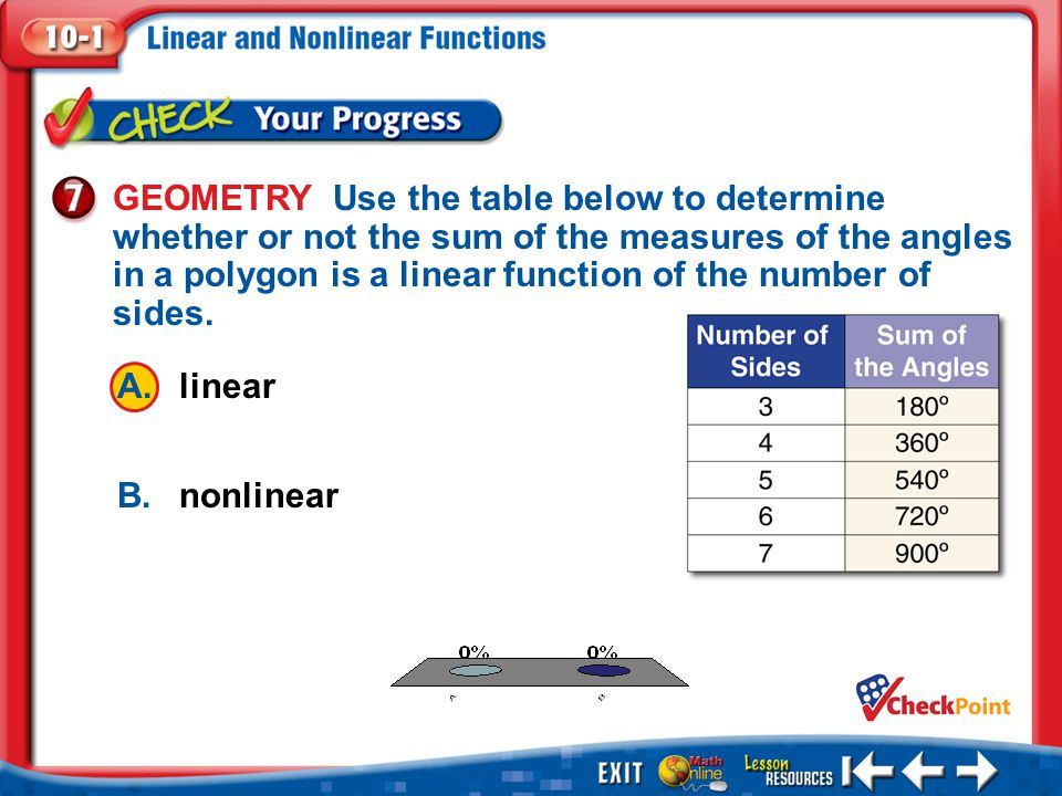 GEOMETRY Use the table below to determine whether or not the sum of the measures of the angles in a polygon is a linear function of the number of sides.