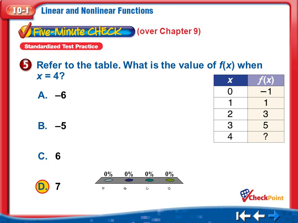 Refer to the table. What is the value of f(x) when x = 4