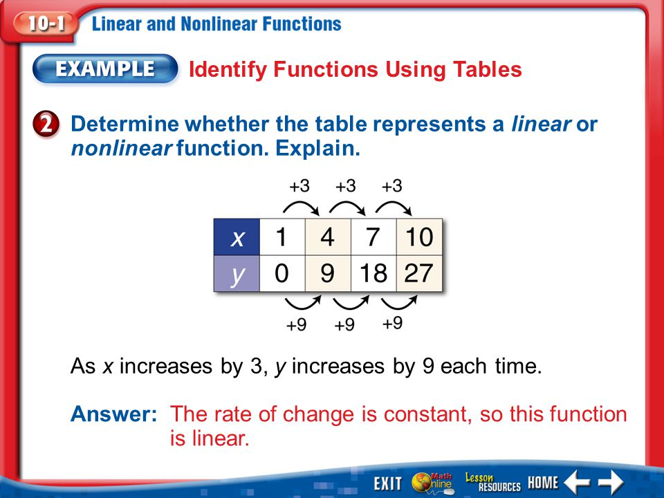 Identify Functions Using Tables