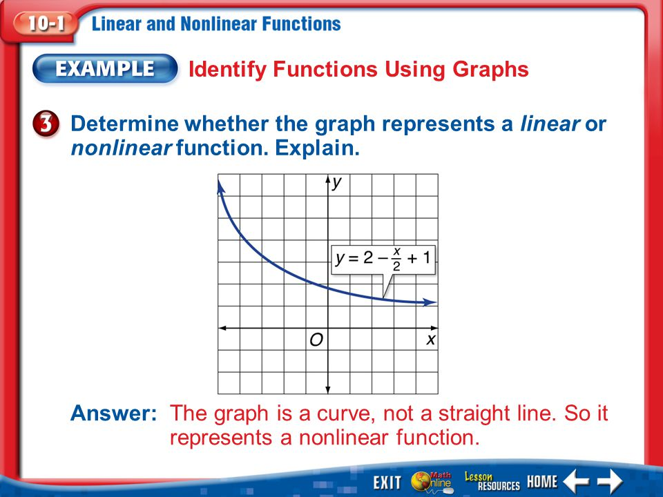 Identify Functions Using Graphs