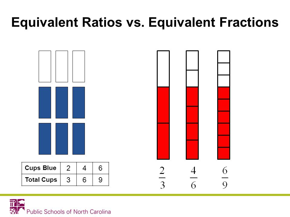 Equivalent Ratios vs. Equivalent Fractions