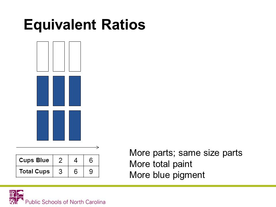 Equivalent Ratios More parts; same size parts More total paint