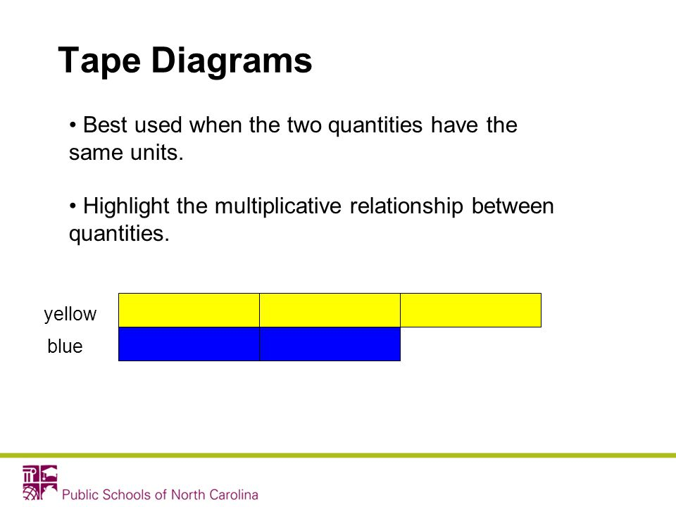 Tape Diagrams Best used when the two quantities have the same units.