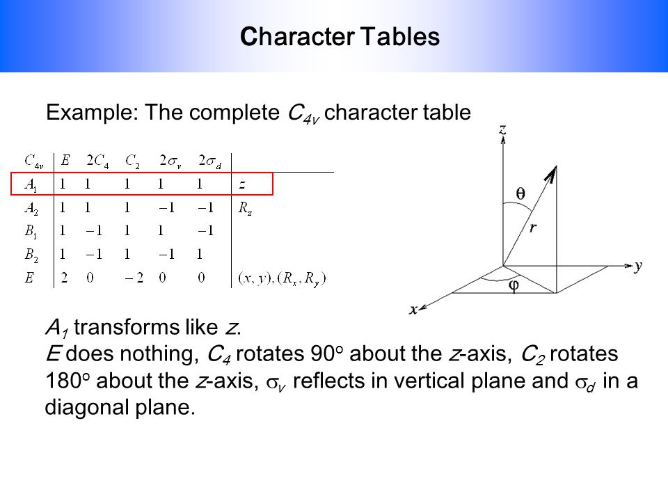 character Tables Example: The complete C4v character table