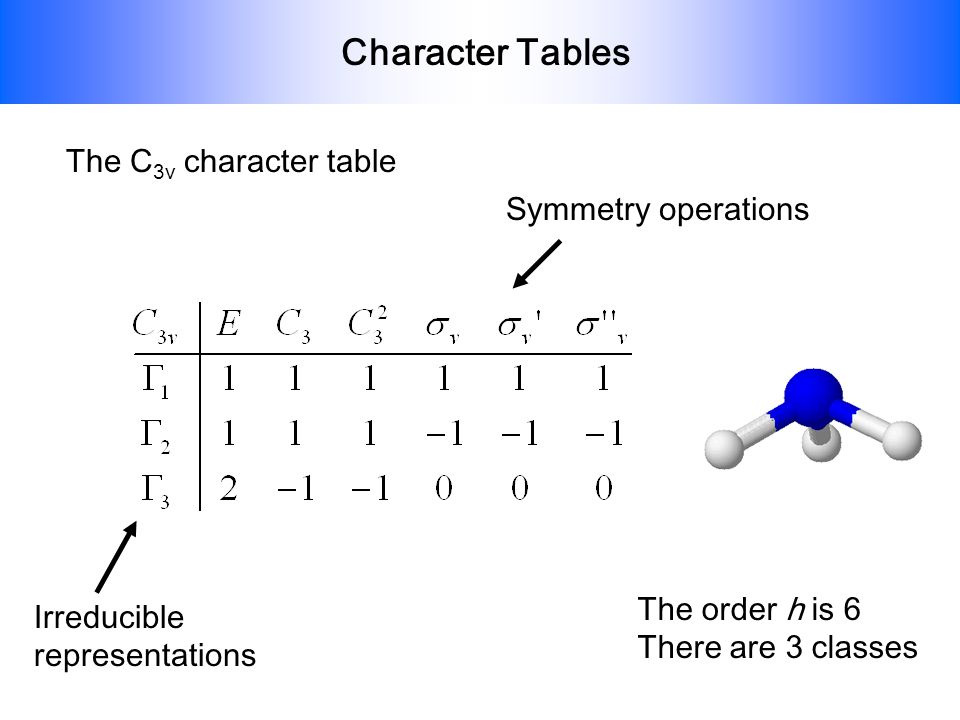 Character Tables The C3v character table Symmetry operations