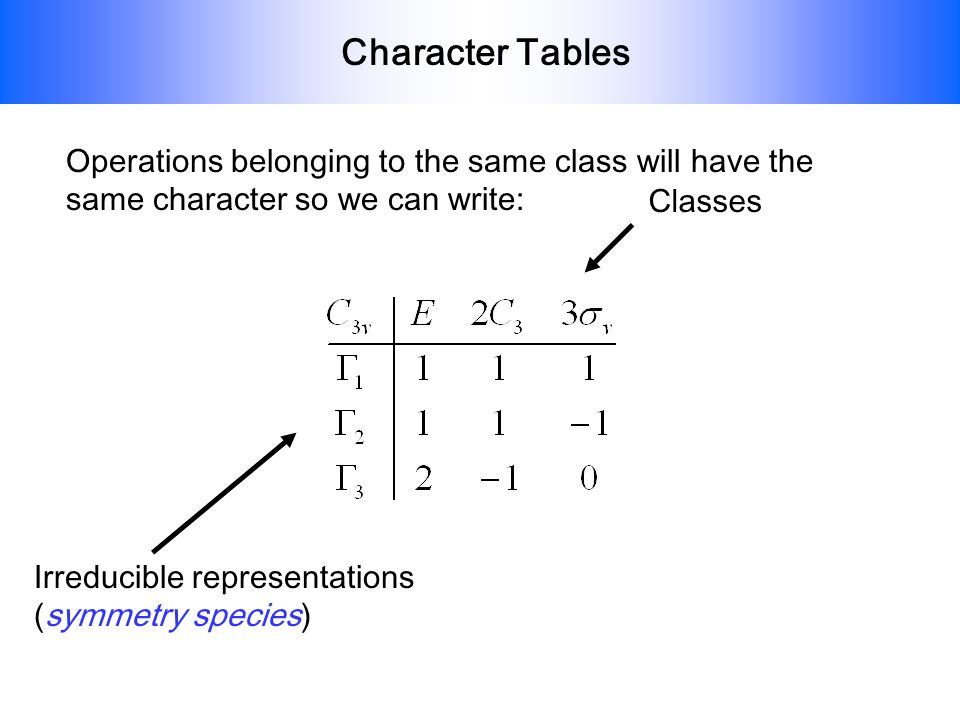 Character Tables Operations belonging to the same class will have the same character so we can write: