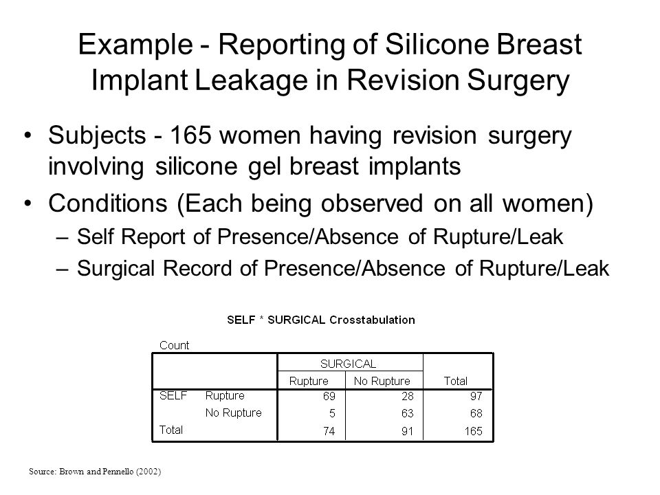 Example - Reporting of Silicone Breast Implant Leakage in Revision Surgery