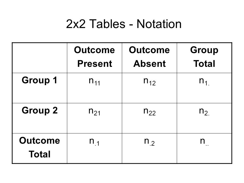 2x2 Tables - Notation Outcome Present Absent Group Total Group 1 n11