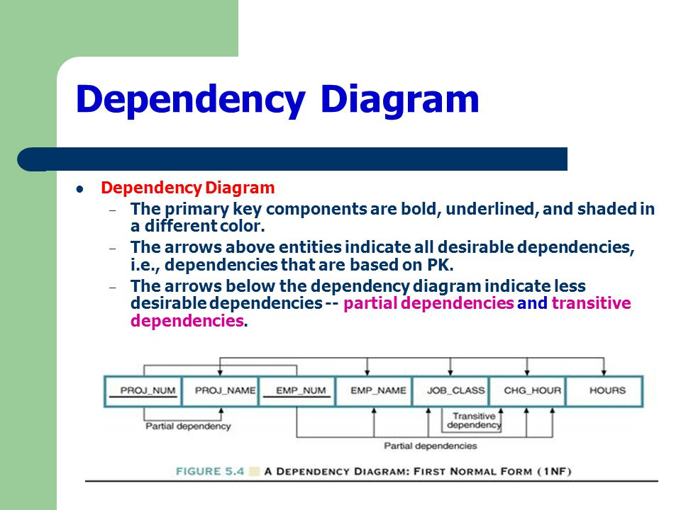 Dependency Diagram Dependency Diagram