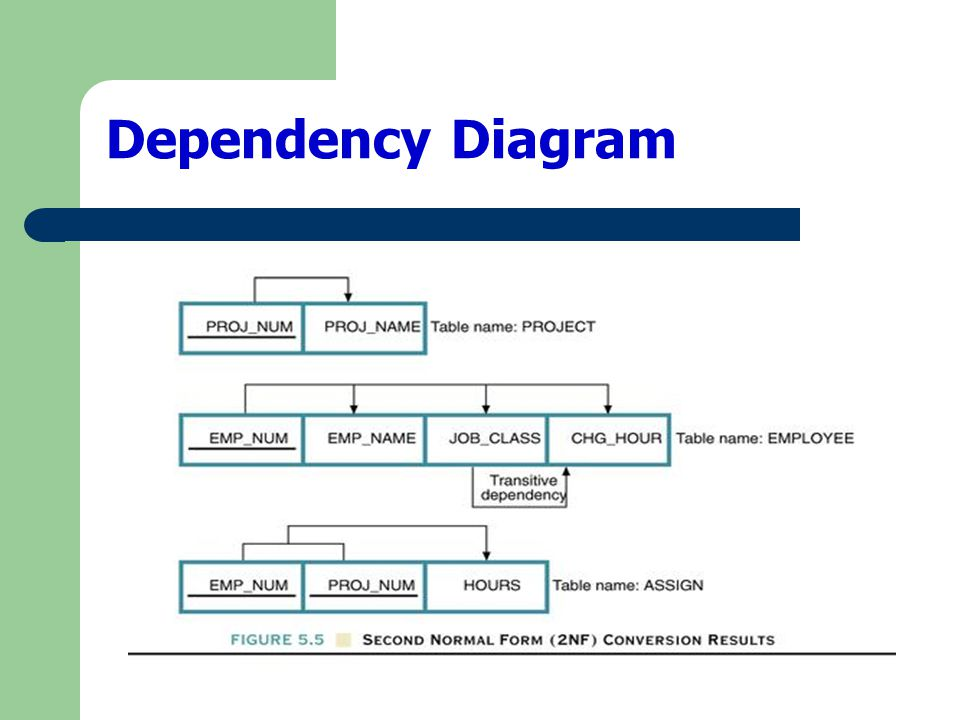 Dependency Diagram