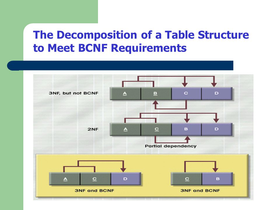 The Decomposition of a Table Structure to Meet BCNF Requirements