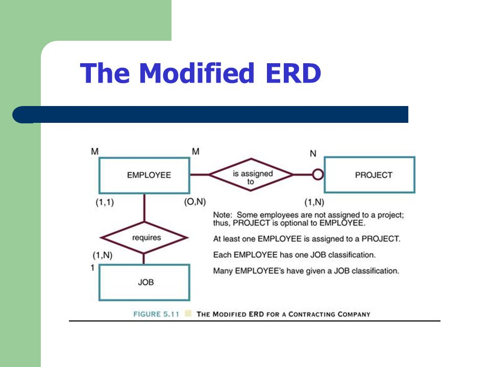 The Modified ERD