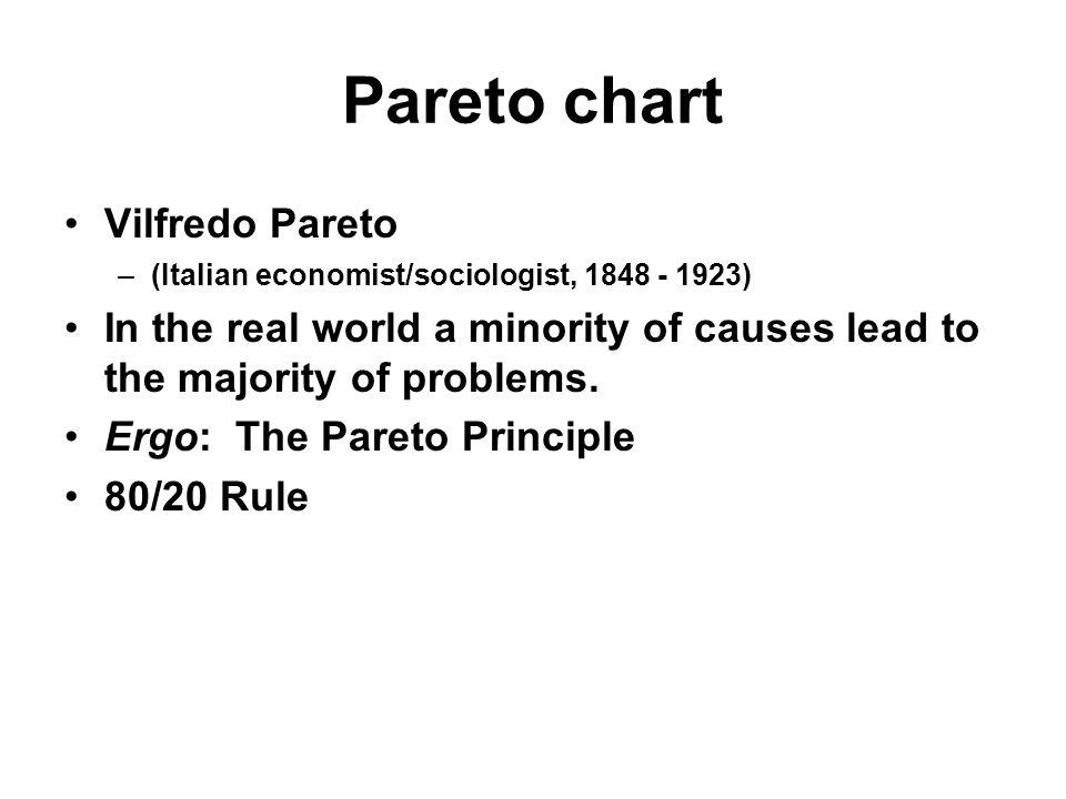 Pareto chart Vilfredo Pareto