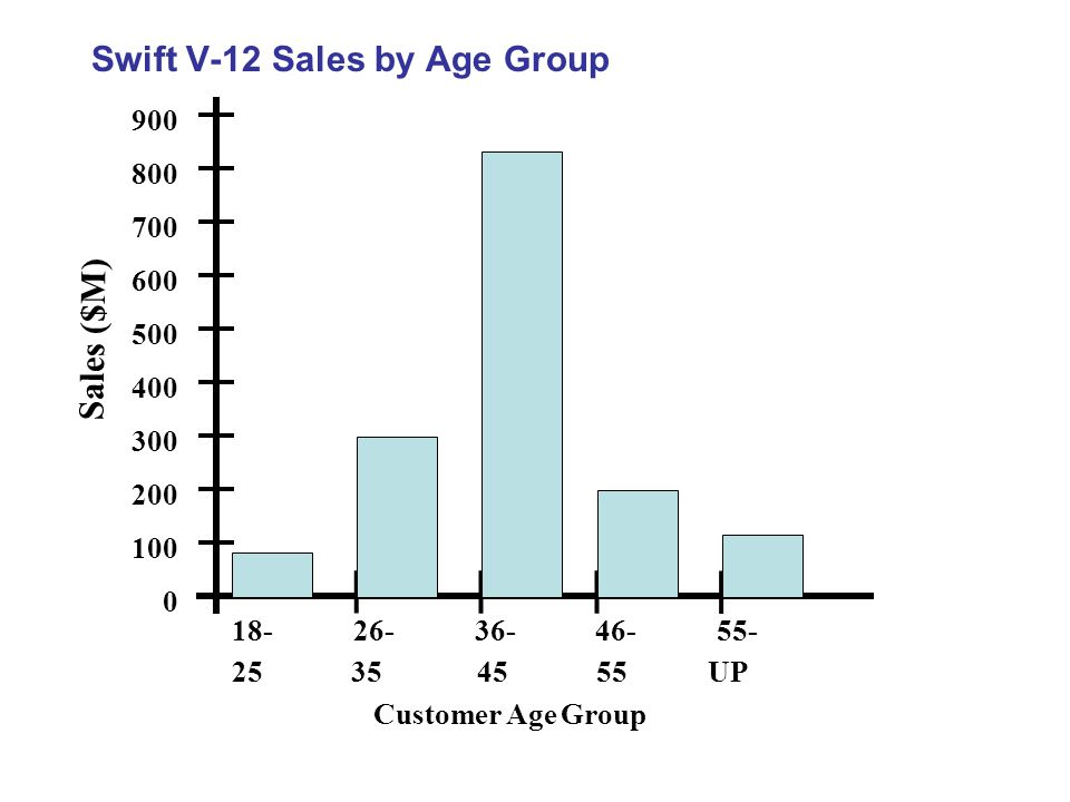 Swift V-12 Sales by Age Group