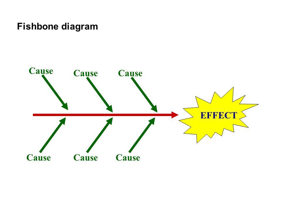 Fishbone diagram Cause Cause Cause EFFECT Cause Cause Cause