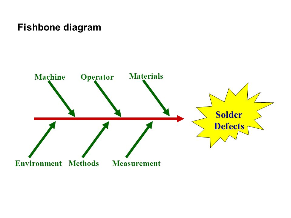 Fishbone diagram Solder Defects Machine Operator Materials Environment