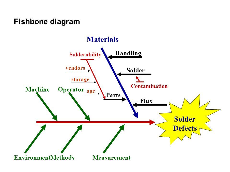 Fishbone diagram Materials Solder Defects Handling Solder Methods