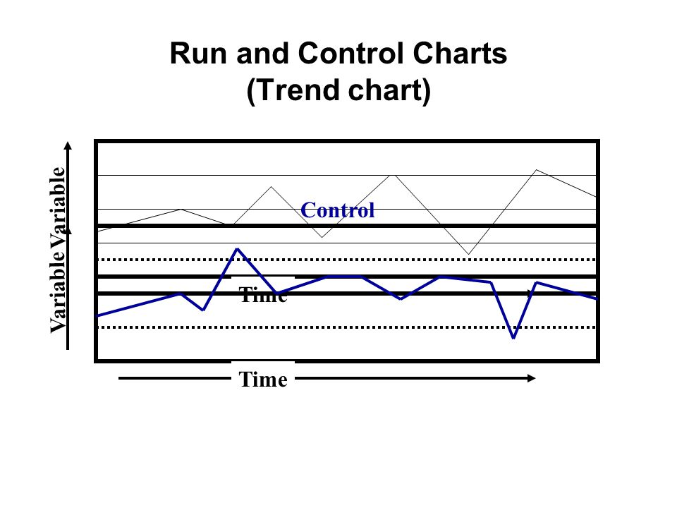 Run and Control Charts (Trend chart)