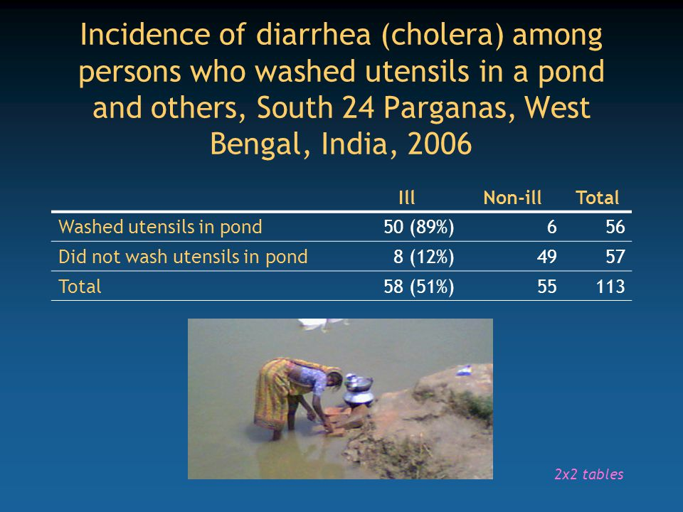 Incidence of diarrhea (cholera) among persons who washed utensils in a pond and others, South 24 Parganas, West Bengal, India, 2006