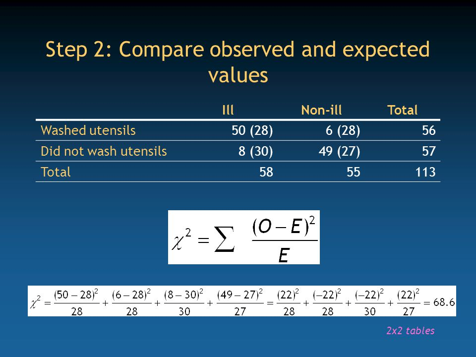 Step 2: Compare observed and expected values