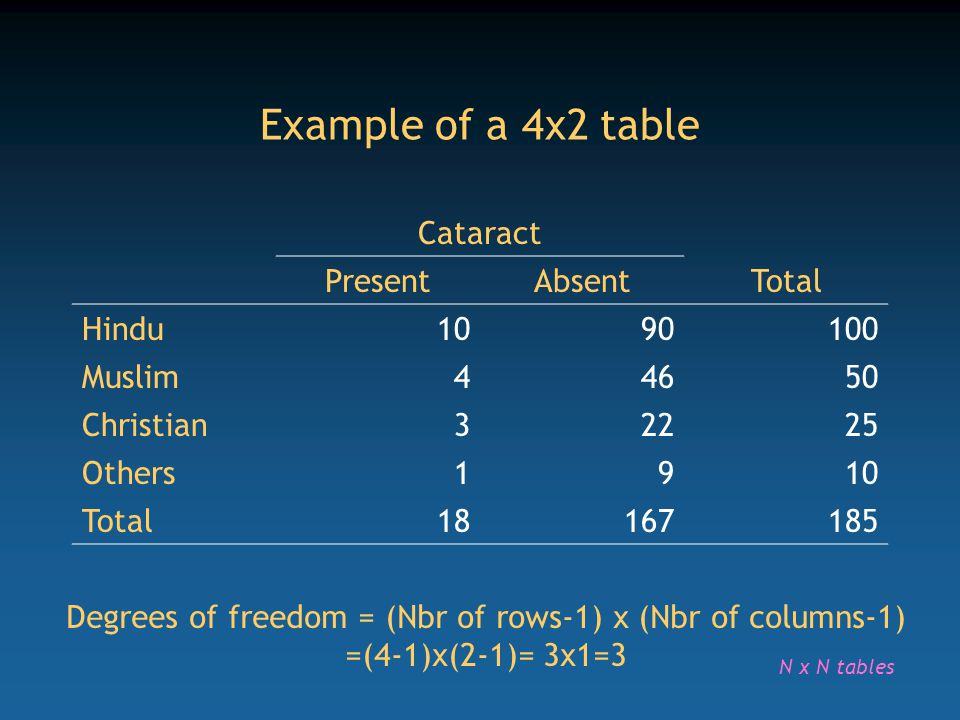 Example of a 4x2 table Cataract Present Absent Total Hindu 10 90 100