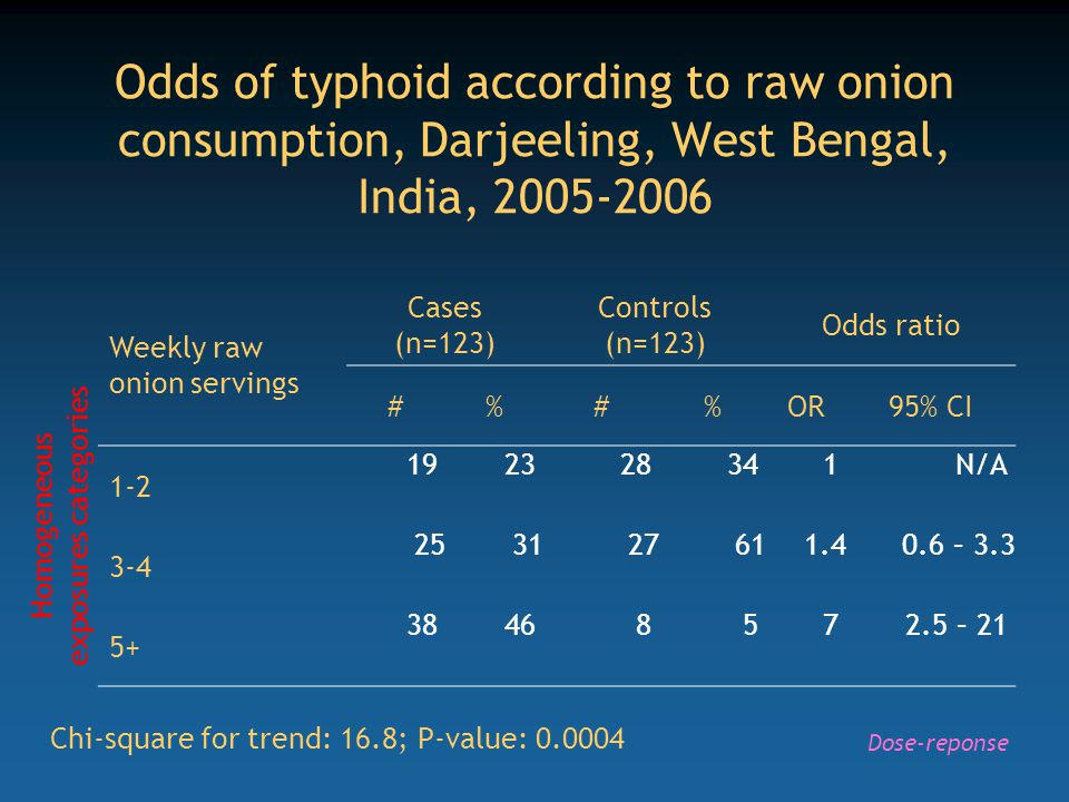 Odds of typhoid according to raw onion consumption, Darjeeling, West Bengal, India, 2005-2006
