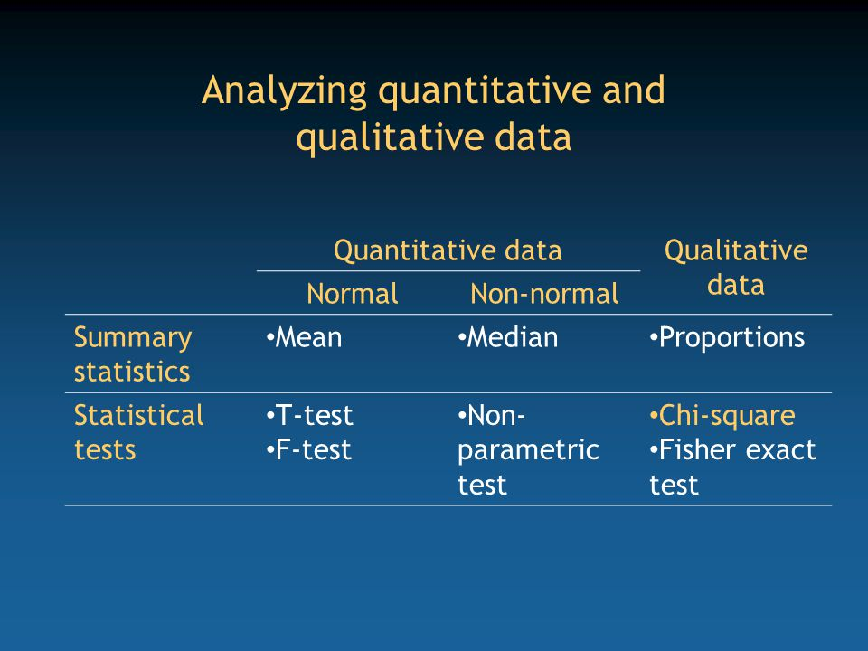 Analyzing quantitative and qualitative data