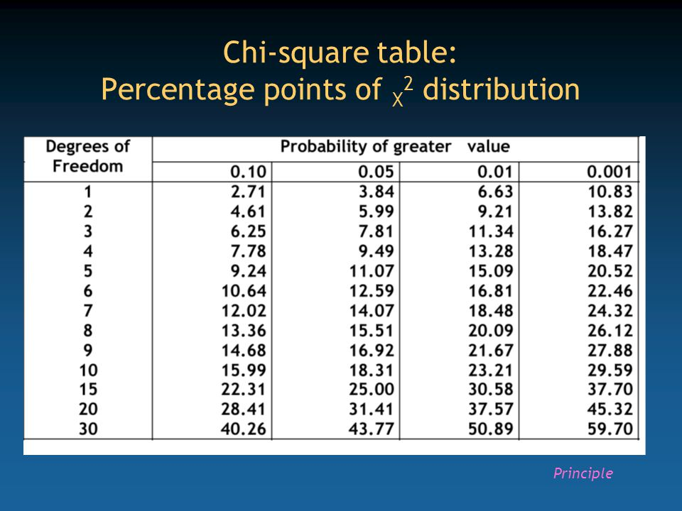 Chi-square table: Percentage points of X2 distribution