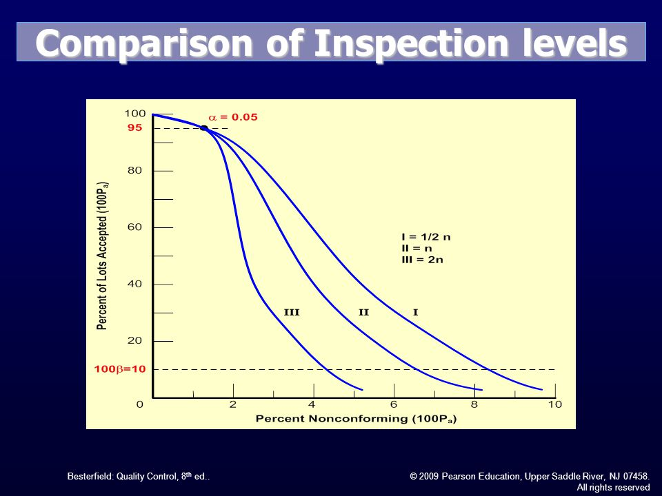 Comparison of Inspection levels