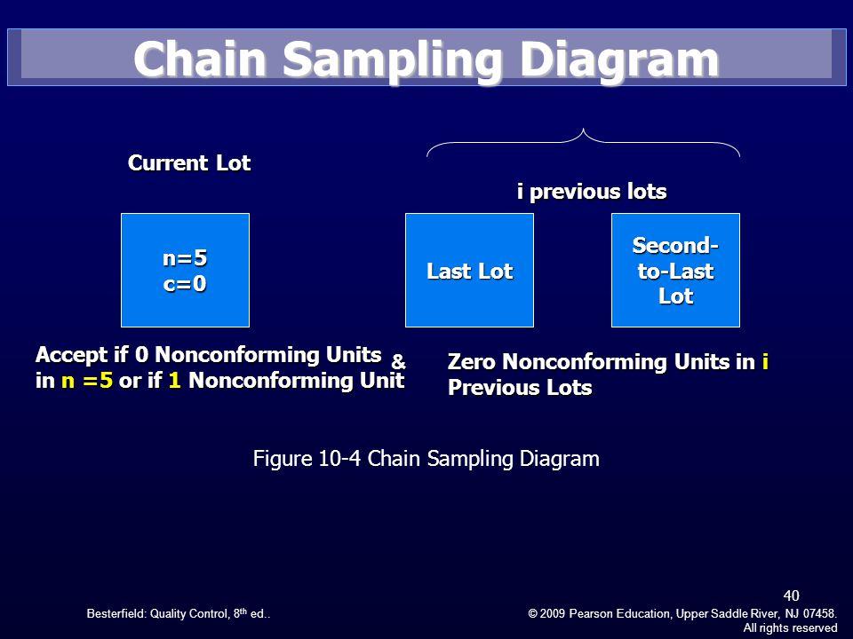 Chain Sampling Diagram