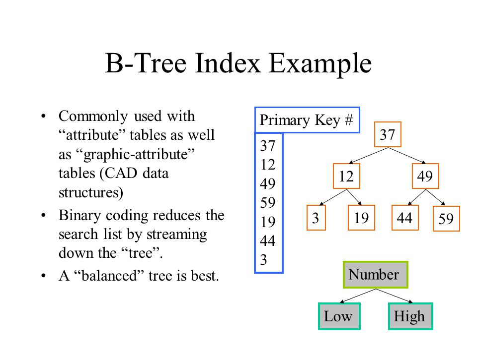 B-Tree Index Example Commonly used with attribute tables as well as graphic-attribute tables (CAD data structures)