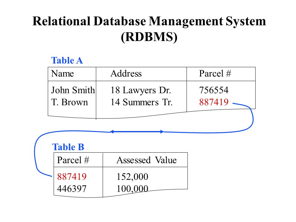 relational database management system Database normalization is clearly going to make our data management more efficiently remembering the following three short sentences can help you quickly recall what each normalization is all about  the first thing comes to my mind when i think about.