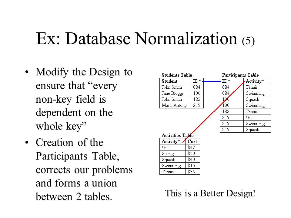 Ex: Database Normalization (5)