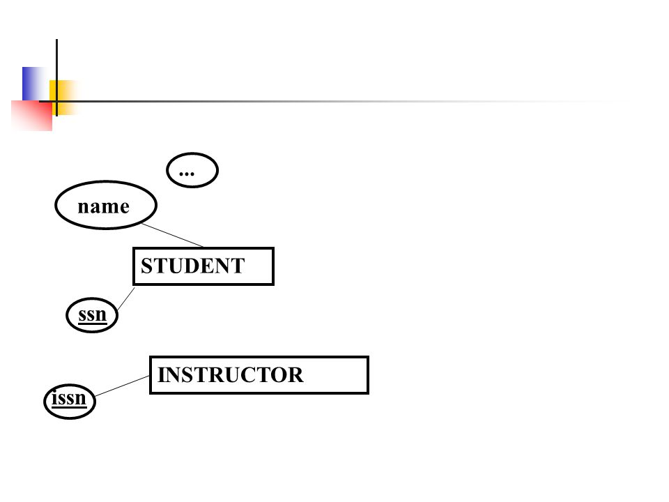 STUDENT name ssn ... INSTRUCTOR issn