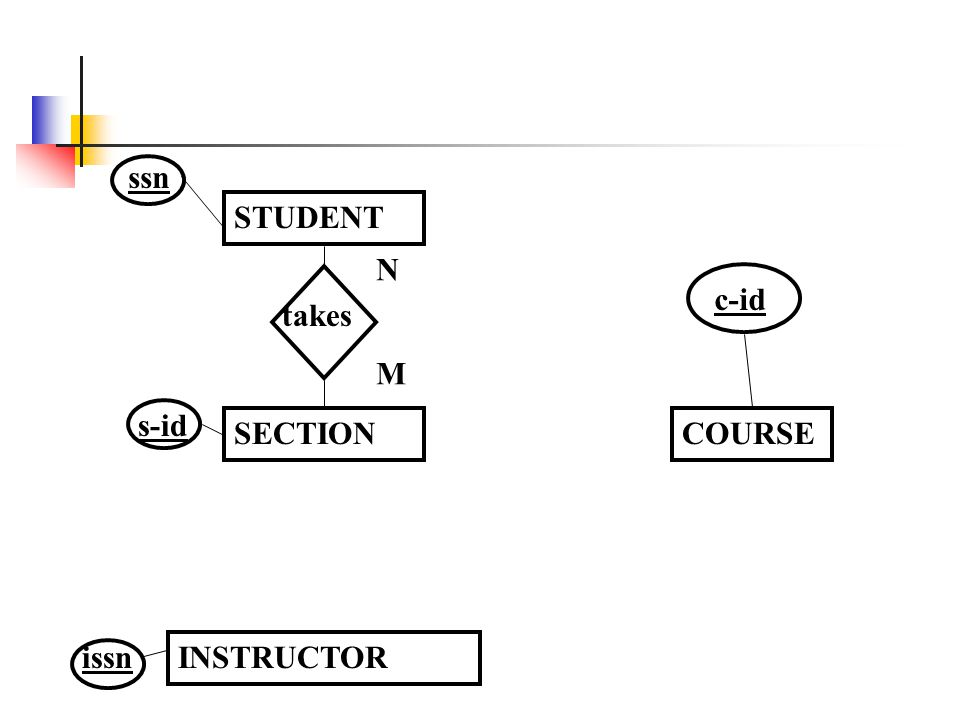 ssn STUDENT N c-id takes M s-id SECTION COURSE issn INSTRUCTOR