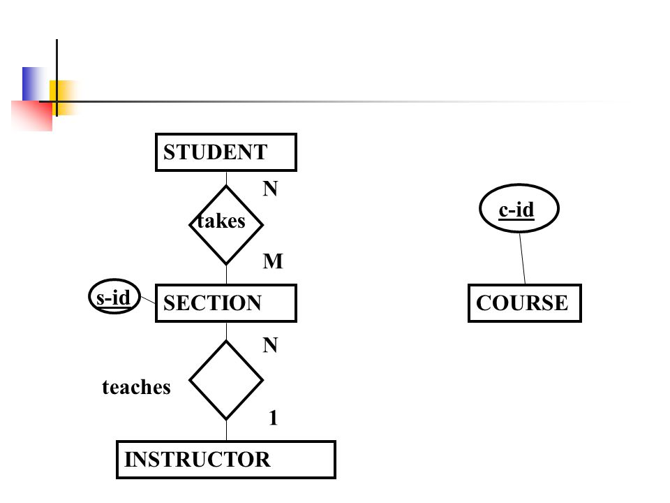 COURSE c-id INSTRUCTOR STUDENT SECTION s-id takes N M 1 teaches