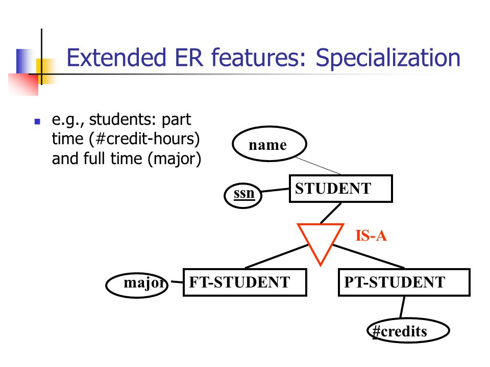 Extended ER features: Specialization