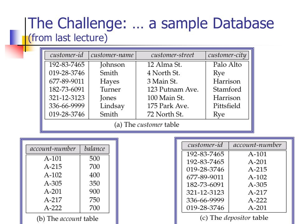 The Challenge: … a sample Database (from last lecture)