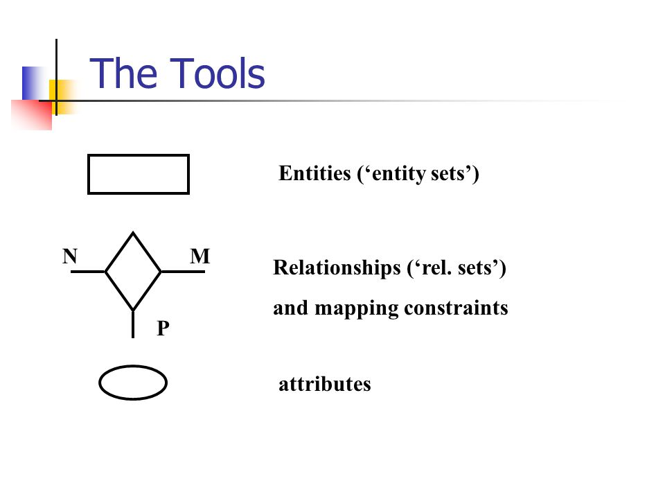 The Tools Entities ('entity sets') N M Relationships ('rel. sets')