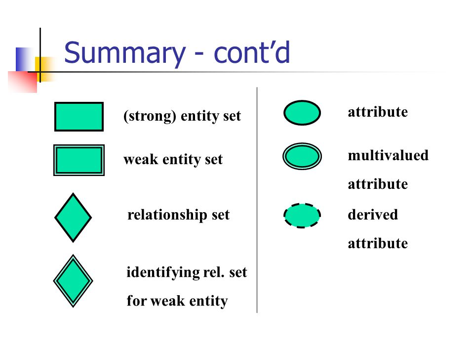 Summary - cont'd attribute (strong) entity set multivalued attribute