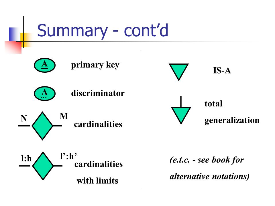 Summary - cont'd A primary key IS-A A discriminator total
