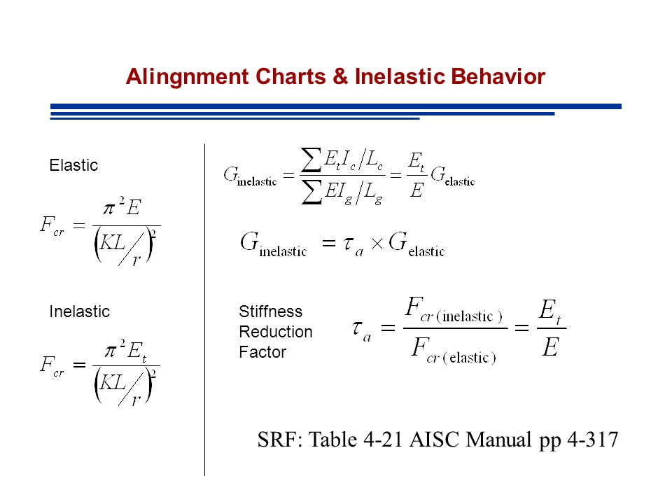 Alingnment Charts & Inelastic Behavior