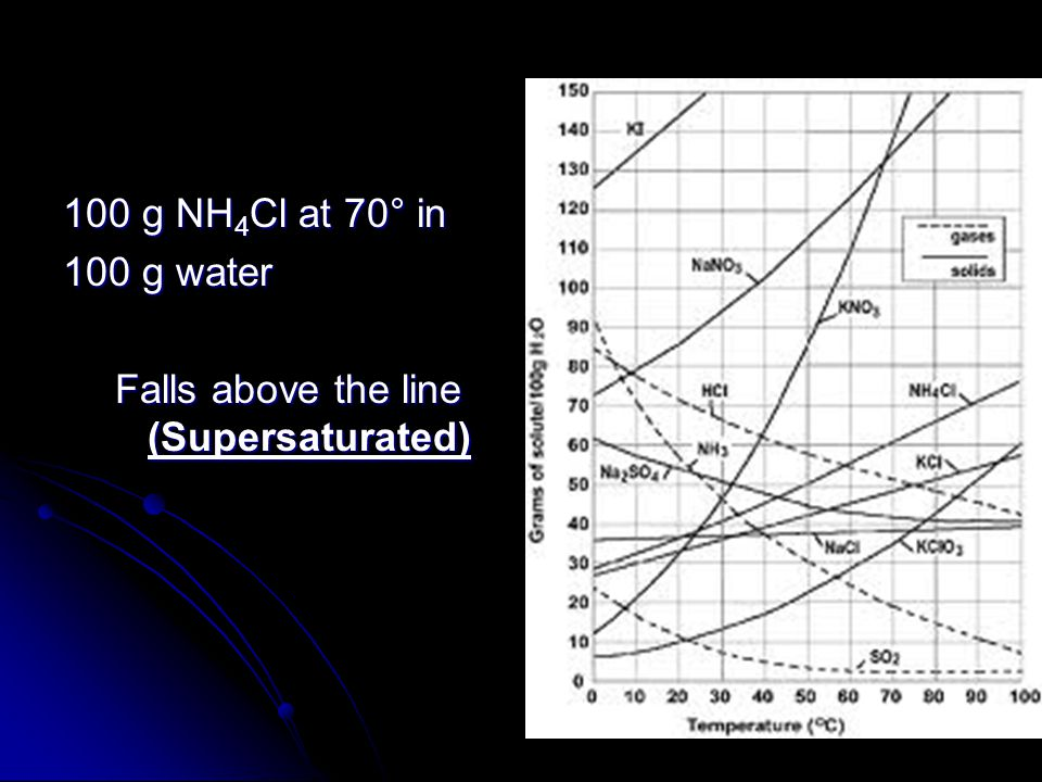100 g NH4Cl at 70° in 100 g water Falls above the line (Supersaturated)