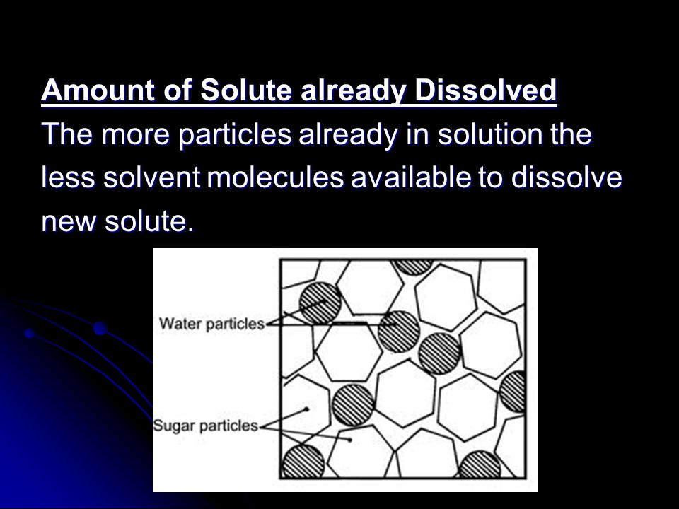 Amount of Solute already Dissolved