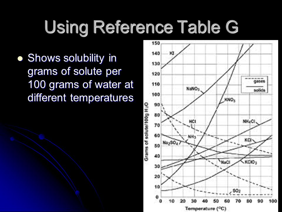 Using Reference Table G