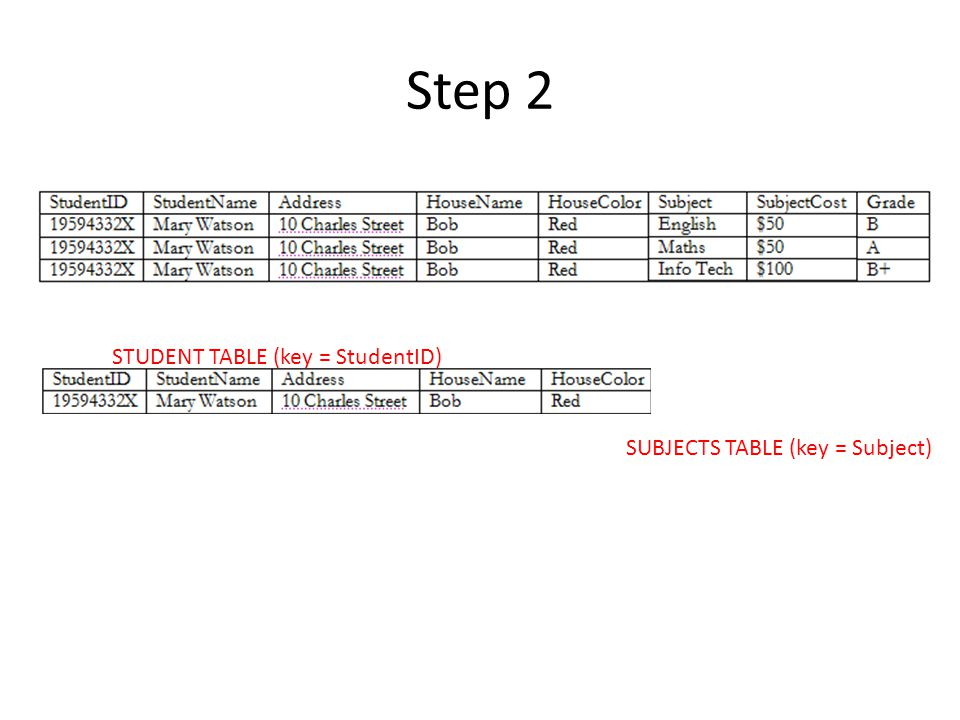Step 2 STUDENT TABLE (key = StudentID) SUBJECTS TABLE (key = Subject)
