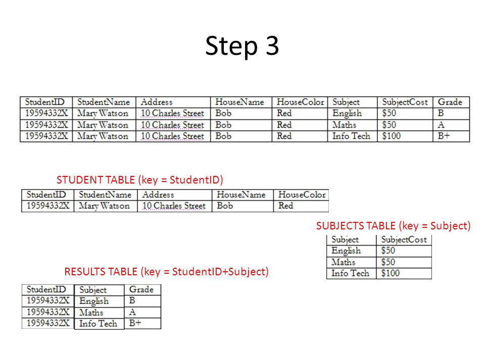 Step 3 STUDENT TABLE (key = StudentID) SUBJECTS TABLE (key = Subject)