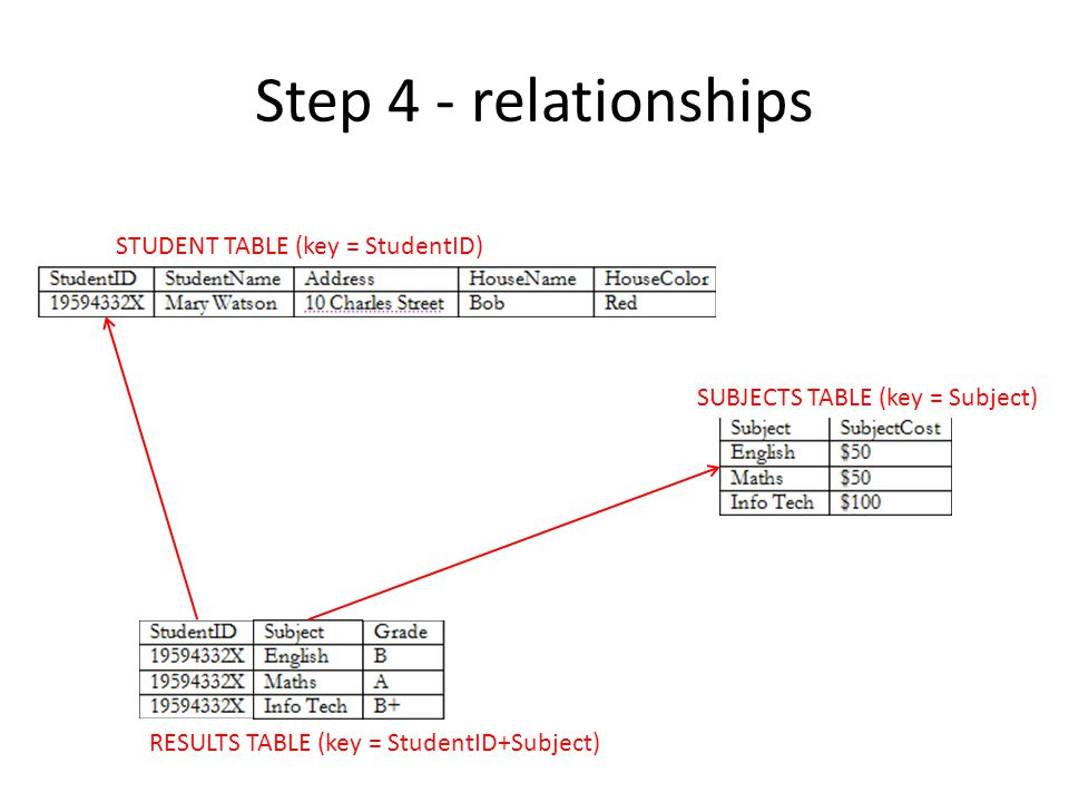 Step 4 - relationships STUDENT TABLE (key = StudentID)