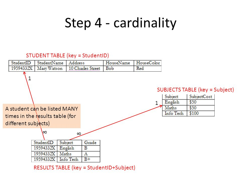 Step 4 - cardinality STUDENT TABLE (key = StudentID) 1