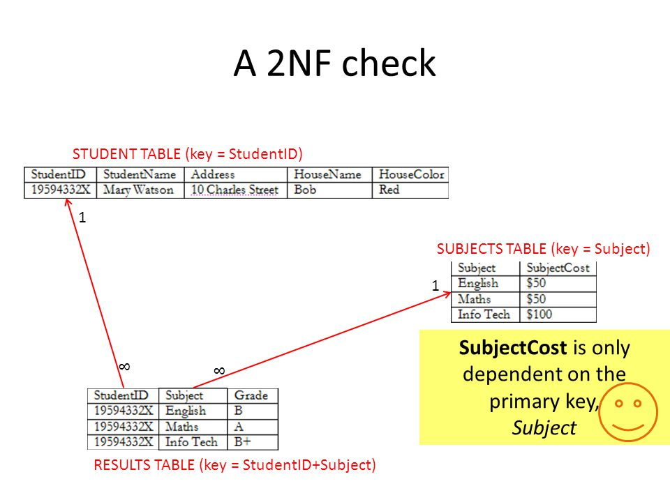 SubjectCost is only dependent on the primary key,